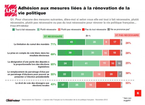 69% favorables aux votes blancs !